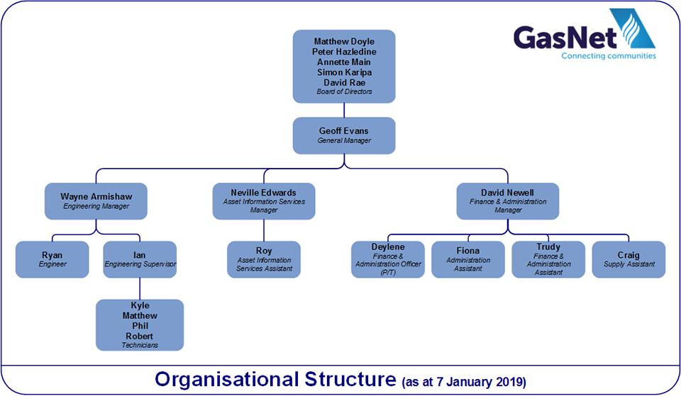 GasNet Organisational Structure 2019